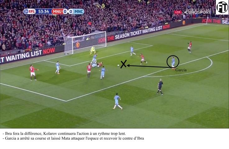 Erreur Défensive - Manchester City